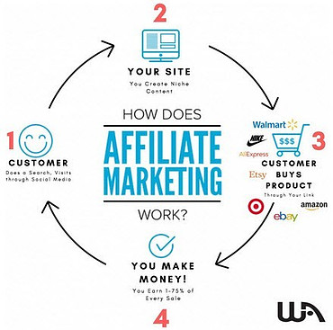 How Affiliate Marketing Works in Four Steps